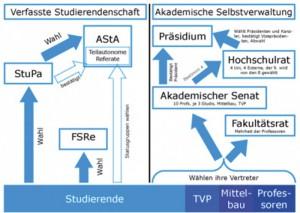 studentische und akamdemische Selbstverwaltung